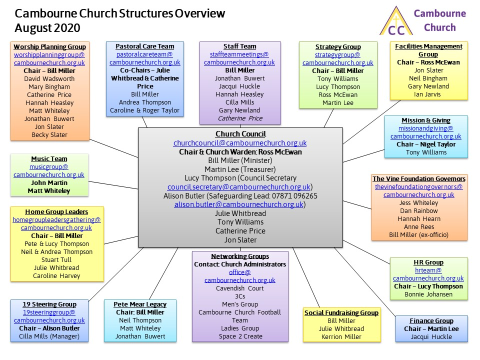 Church Structures August 2020